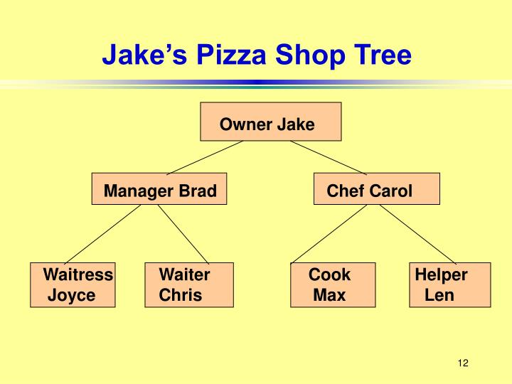 Jake's Pizza Shop Tree