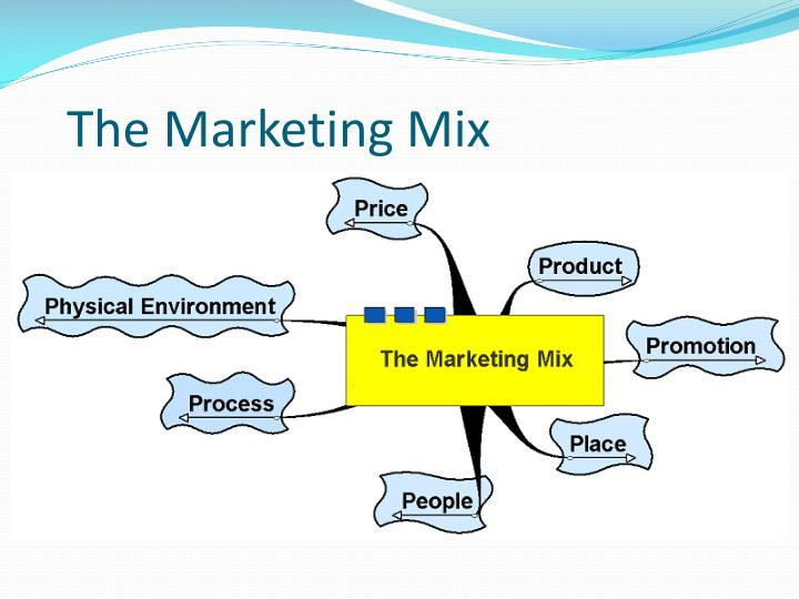 establishing and adjusting the marketing mix Assess the marketing mix in relation to the organisational, strategic and operational marketing objectives select the most appropriate mix and explain your decision.