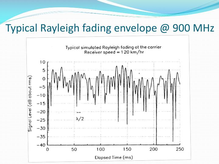 Typical Rayleigh fading envelope @ 900 MHz