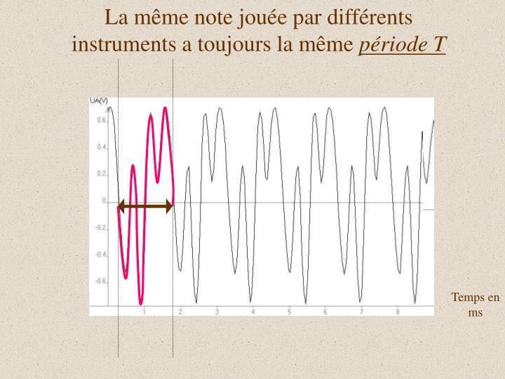 La même note jouée par différents instruments a toujours la même