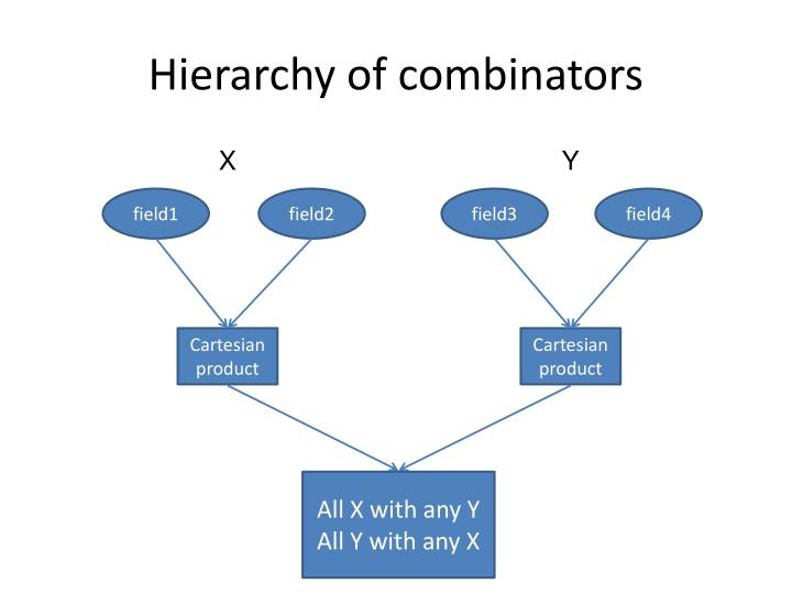 Hierarchy of combinators