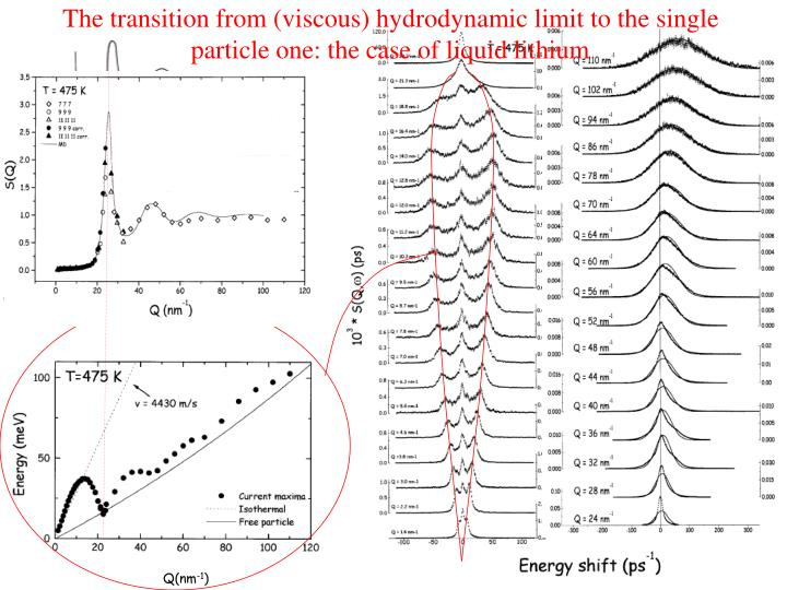 The transition from (viscous) hydrodynamic limit to the single particle one: the case of liquid lithium