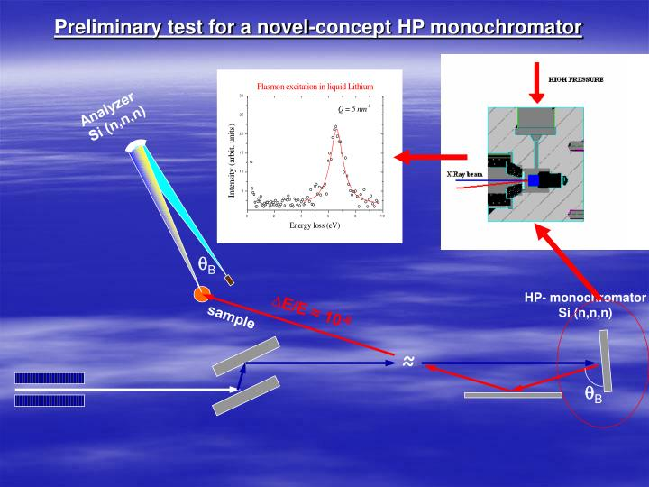 Preliminary test for a novel-concept HP monochromator