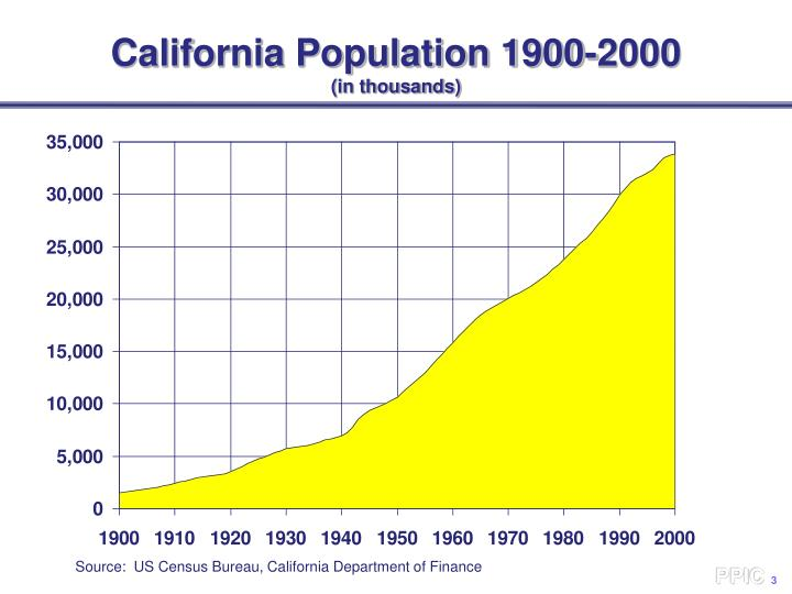 California population 1900 2000 in thousands