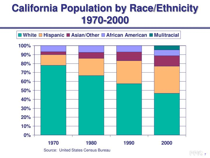 California Population by Race/Ethnicity
