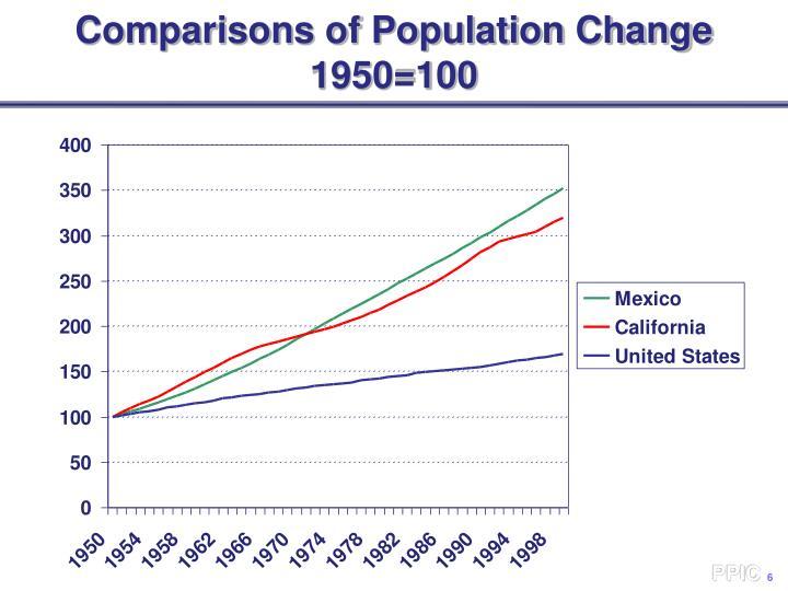 Comparisons of Population Change