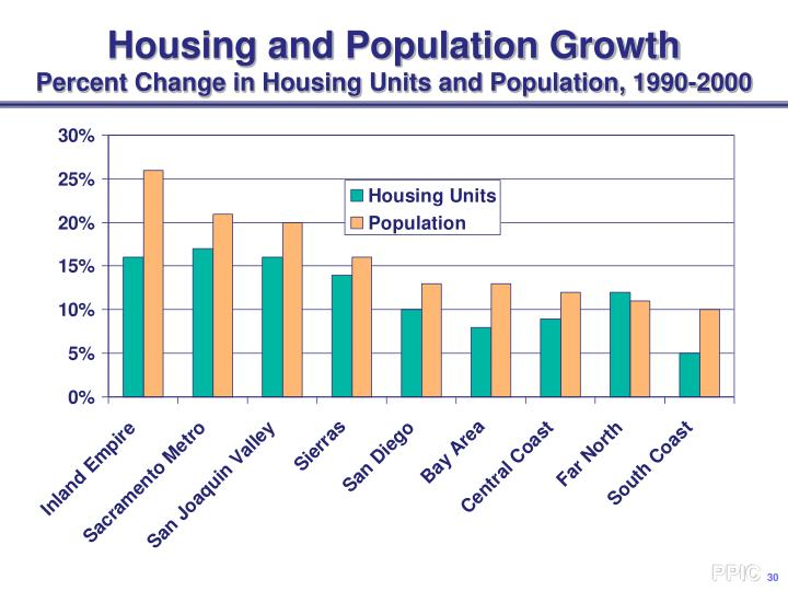 Housing and Population Growth