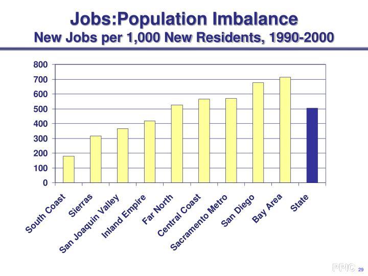 Jobs:Population Imbalance