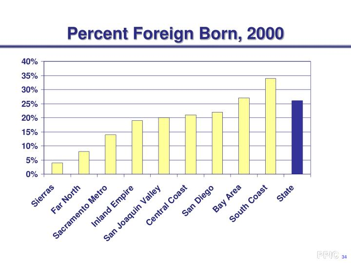 Percent Foreign Born, 2000