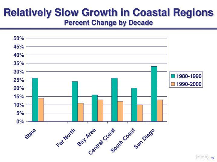 Relatively Slow Growth in Coastal Regions