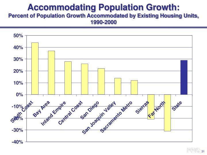 Accommodating Population Growth: