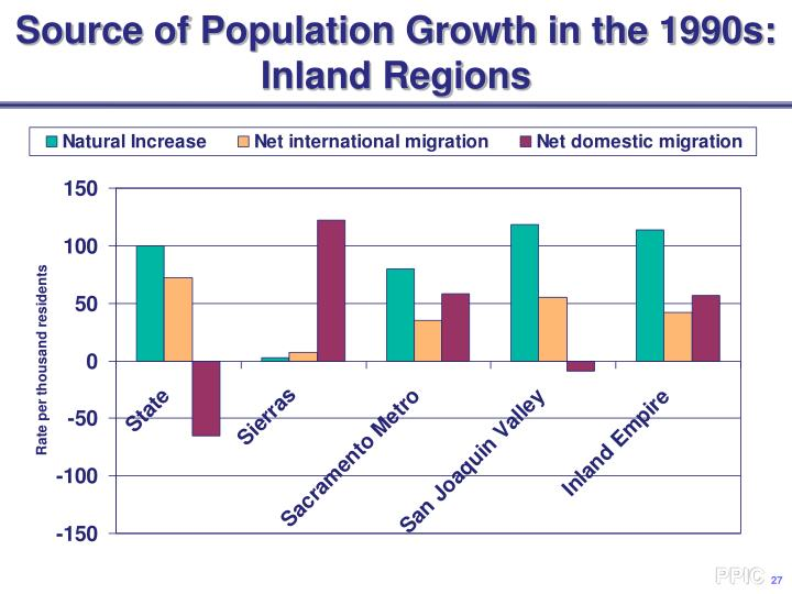 Source of Population Growth in the 1990s: