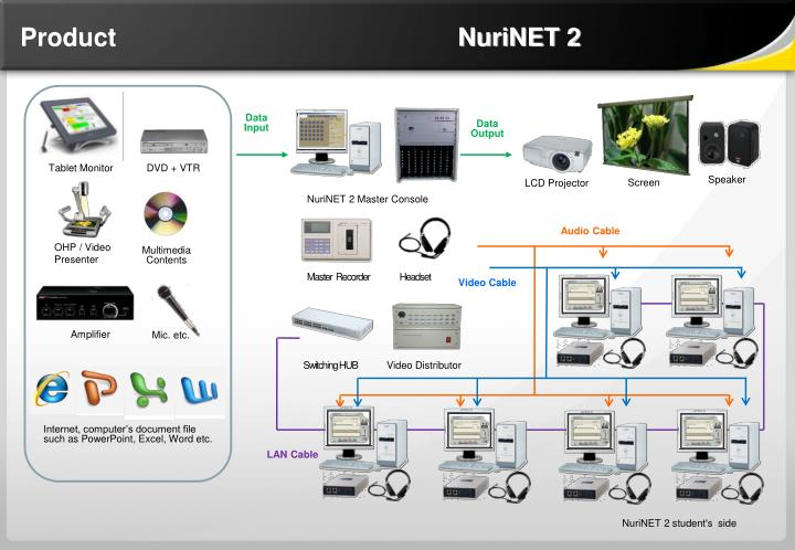 Product                                                NuriNET 2