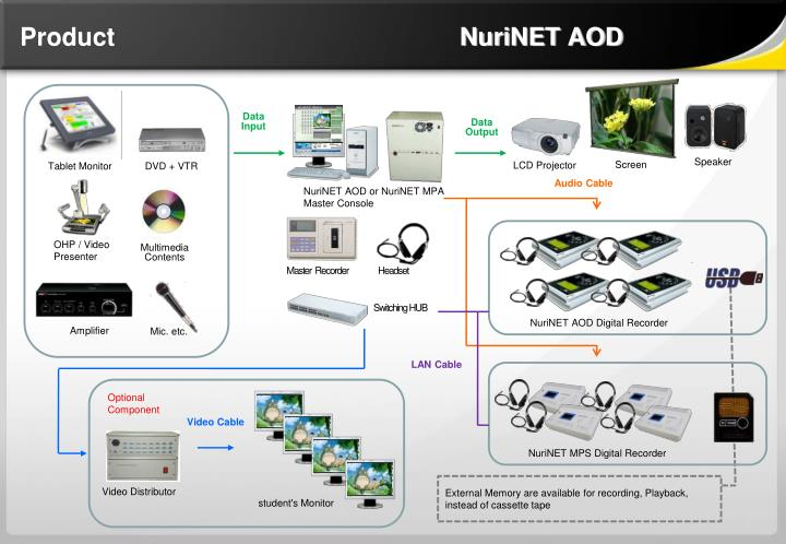 Product                                                 NuriNET AOD