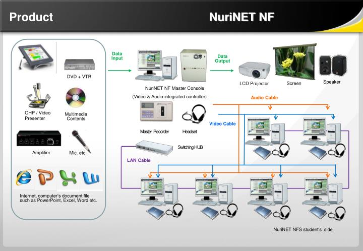 Product                                                NuriNET NF