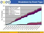 breakdown by event type
