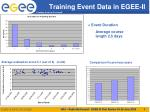 training event data in egee ii