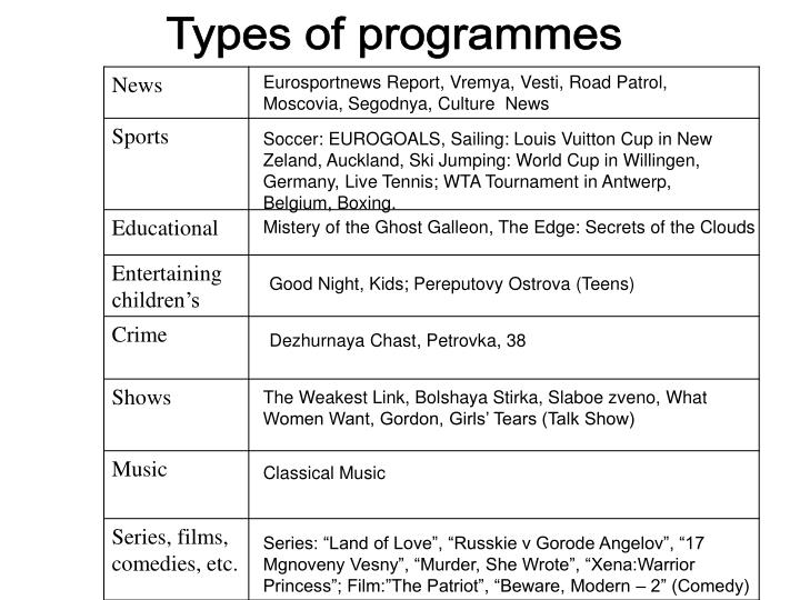 Types of programmes