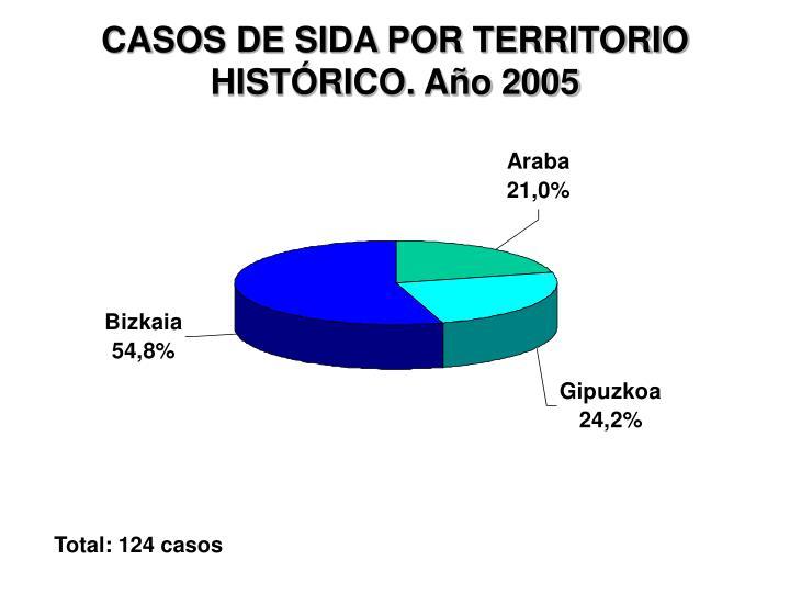 Casos de sida por territorio hist rico a o 2005
