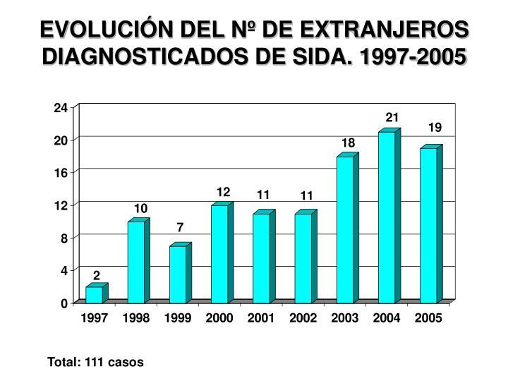 EVOLUCIÓN DEL Nº DE EXTRANJEROS DIAGNOSTICADOS DE SIDA. 1997-2005