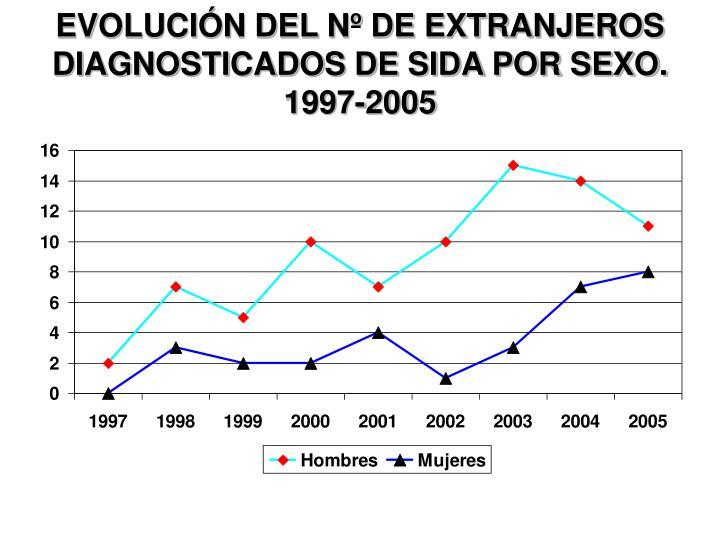 EVOLUCIÓN DEL Nº DE EXTRANJEROS DIAGNOSTICADOS DE SIDA POR SEXO. 1997-2005