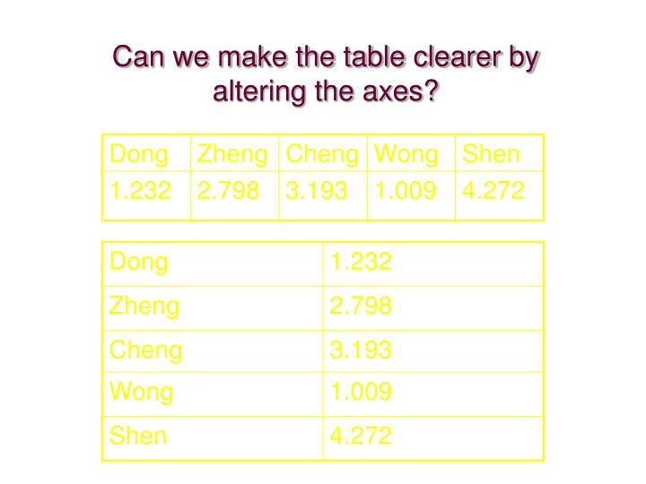Can we make the table clearer by altering the axes?