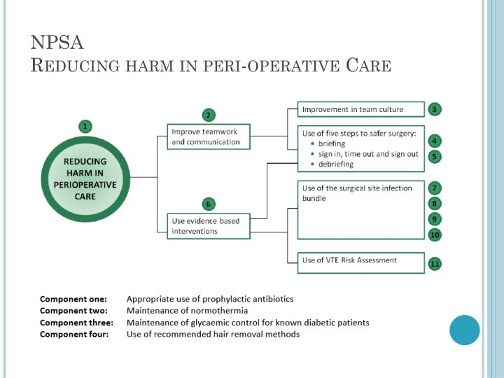 post operative care guidelines nice