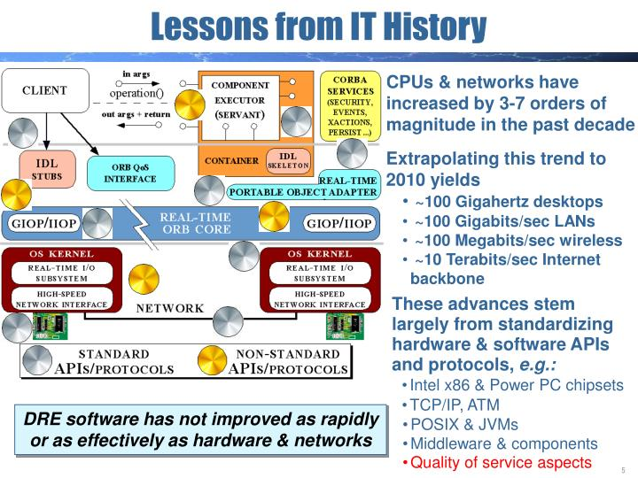 CPUs & networks have increased by 3-7 orders of magnitude in the past decade