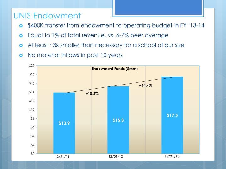 UNIS Endowment