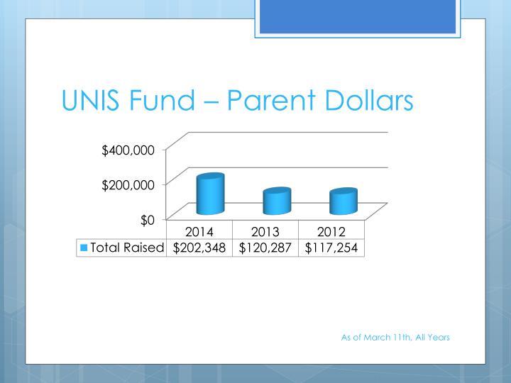UNIS Fund – Parent Dollars