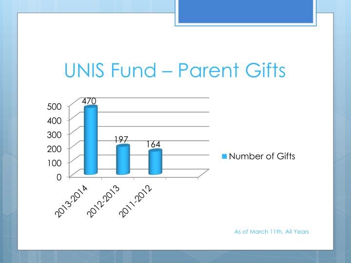 UNIS Fund – Parent Gifts