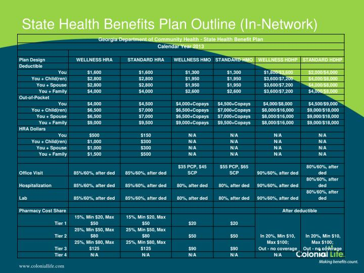 State Health Benefits Plan Outline (In-Network)