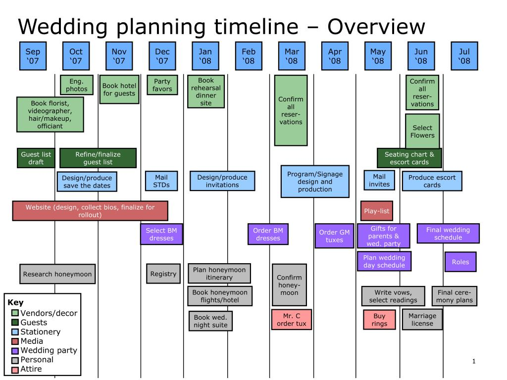 ppt wedding planning timeline overview powerpoint presentation