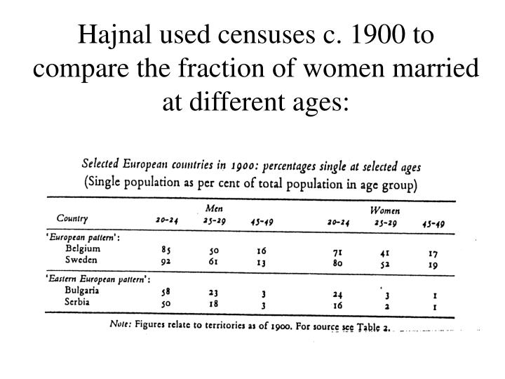 Hajnal used censuses c. 1900 to compare the fraction of women married at different ages: