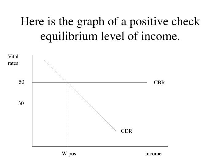 Here is the graph of a positive check equilibrium level of income.
