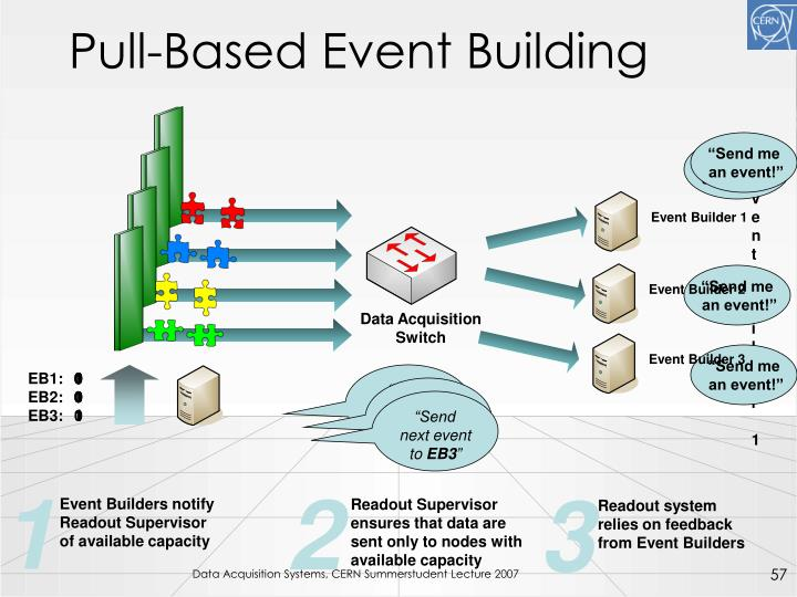 Pull-Based Event Building