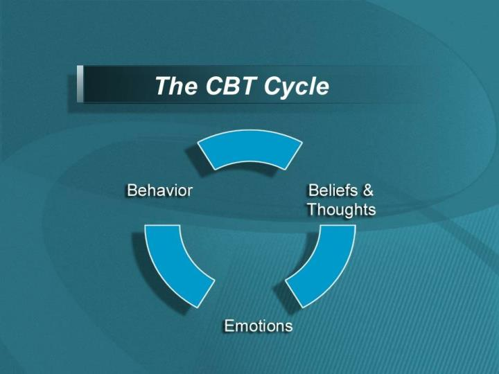 The CBT Cycle