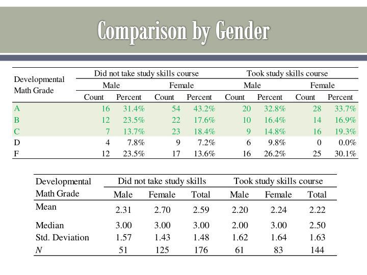 Comparison by Gender