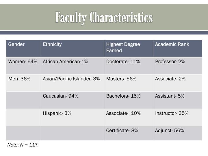Faculty Characteristics