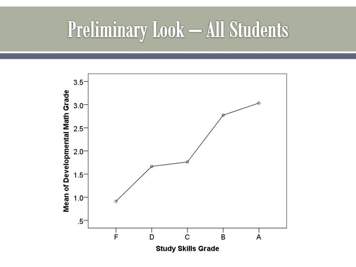 Preliminary Look – All Students