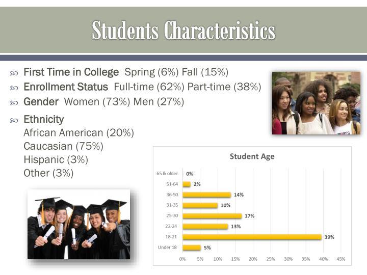 Students Characteristics
