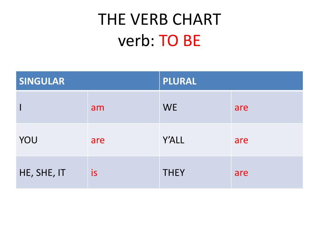 what are be verbs examples