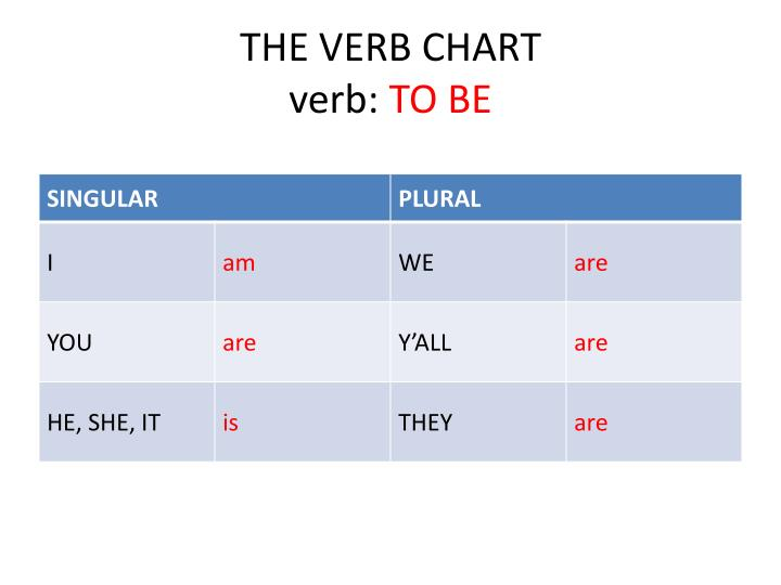 the verb chart verb to be n.