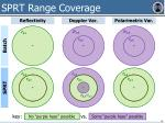 sprt range coverage