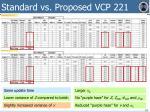 standard vs proposed vcp 221