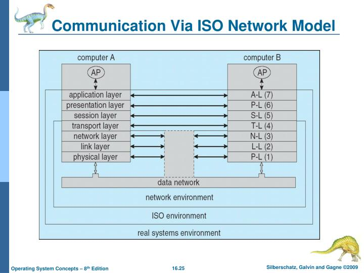 Communication Via ISO Network Model