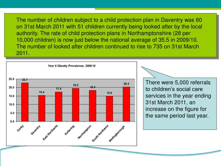 The number of children subject to a child protection plan in Daventry was 60 on 31st March 2011 with 51 children currently being looked after by the local authority. The rate of child protection plans in Northamptonshire (28 per 10,000 children) is now just below the national average of 35.5 in 2009/10. The number of looked after children continued to rise to 735 on 31st March 2011