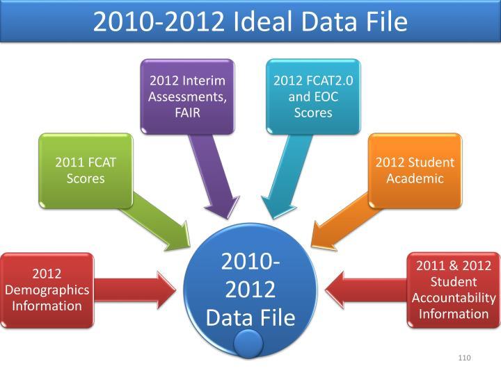 2010-2012 Ideal Data File