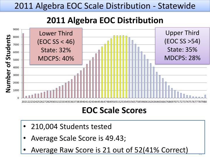 2011 Algebra EOC Scale Distribution - Statewide
