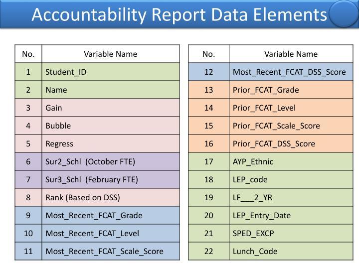 Accountability Report Data Elements